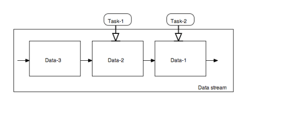 Pipelined tasks over data-stream